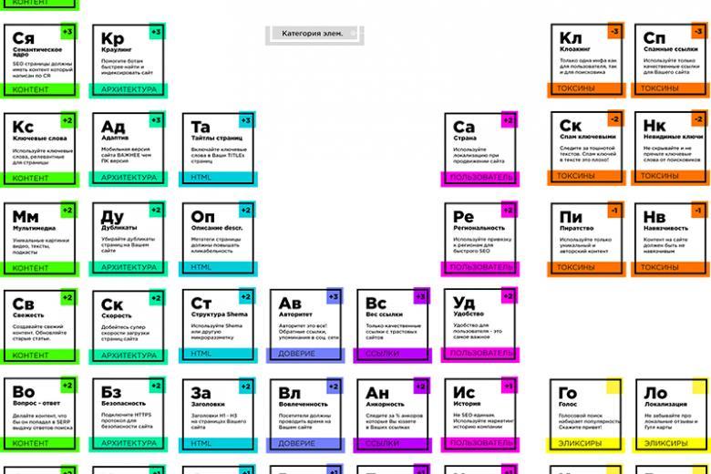 периодическая таблица СЕО